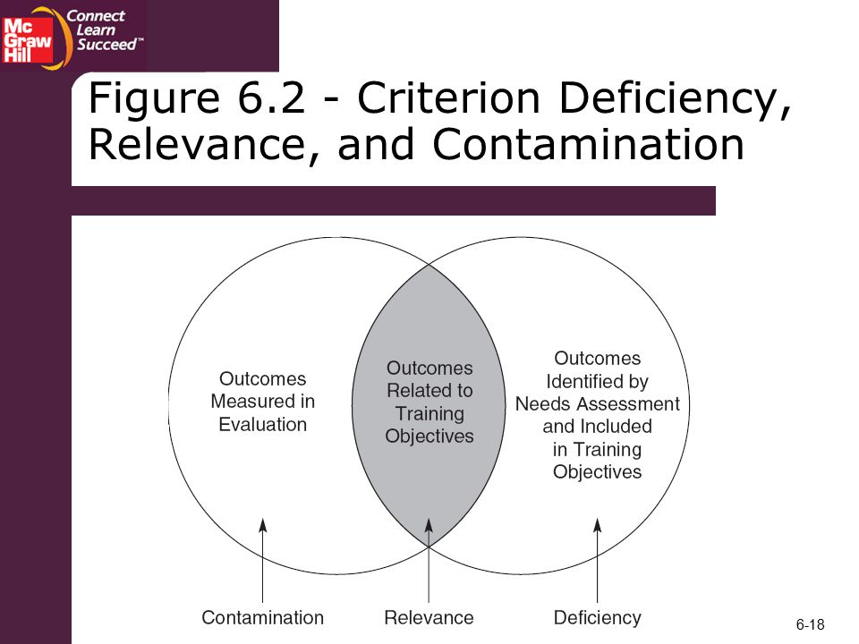 Figure Criterion Deficiency, Relevance, and Contamination