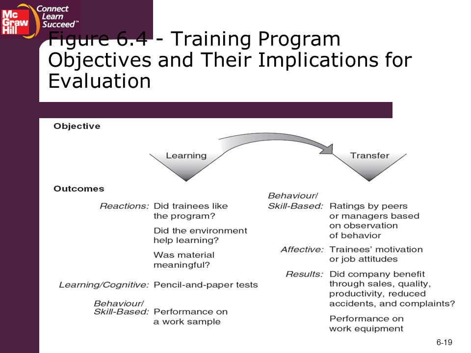 Figure Training Program Objectives and Their Implications for Evaluation