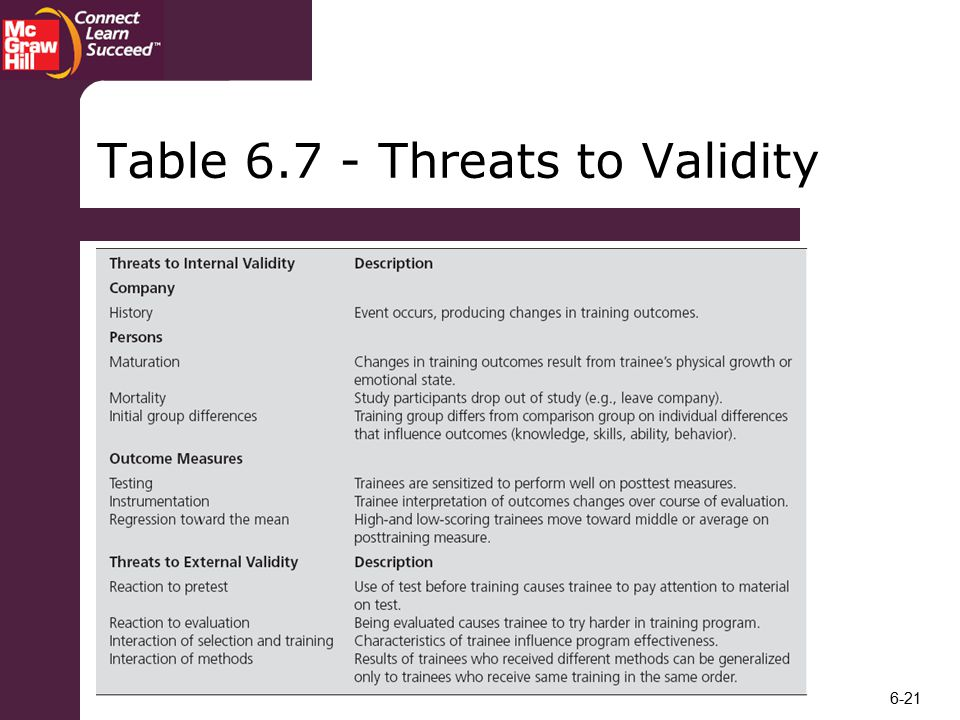Table Threats to Validity