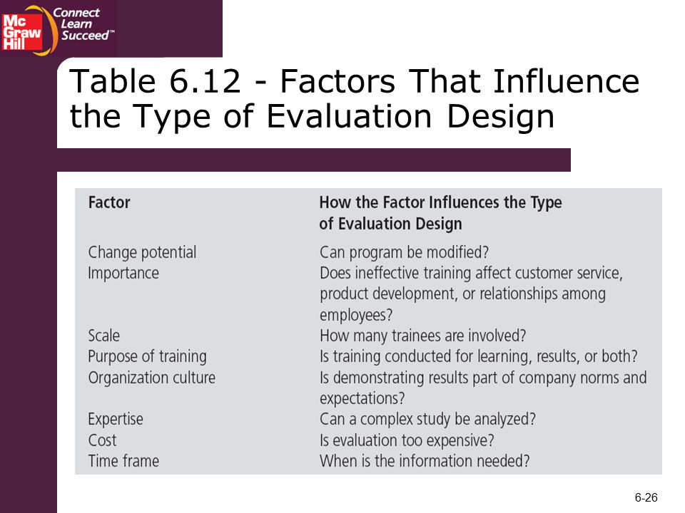 Table Factors That Influence the Type of Evaluation Design