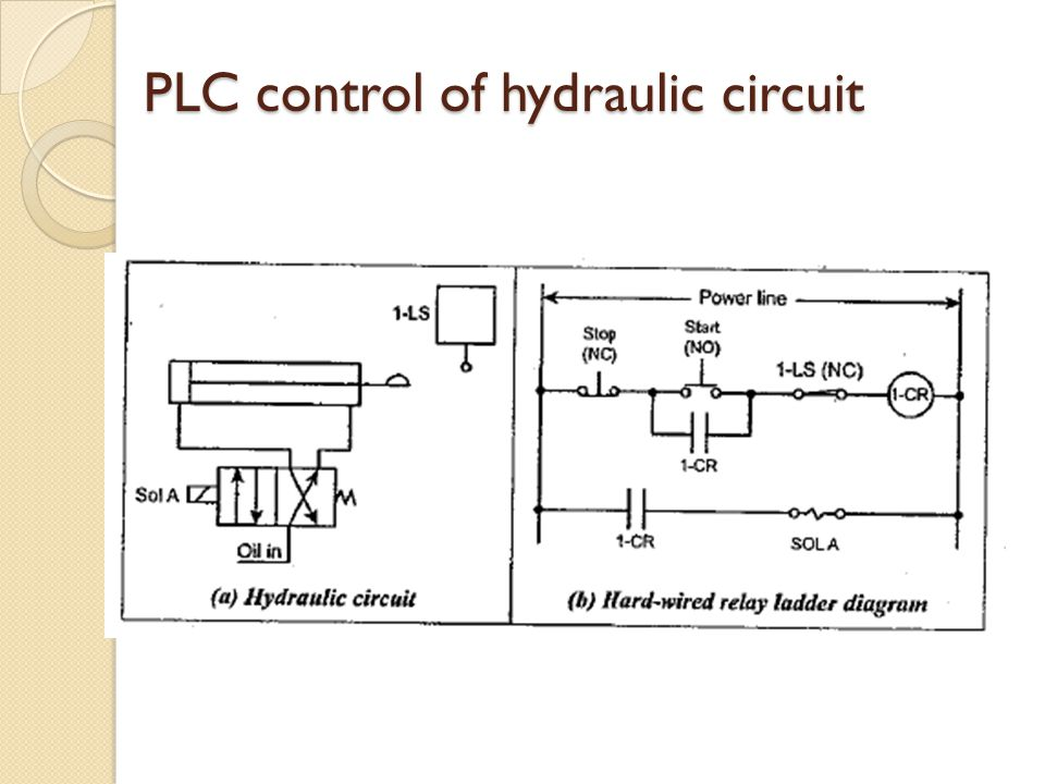 PLC control of hydraulic circuit