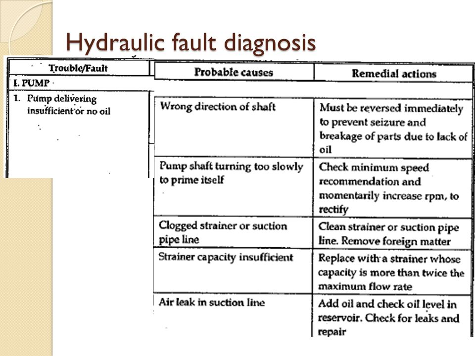 Hydraulic fault diagnosis