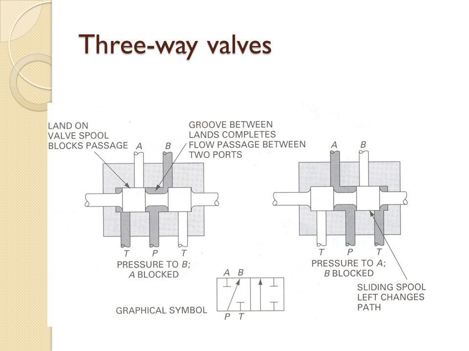 Three-way valves