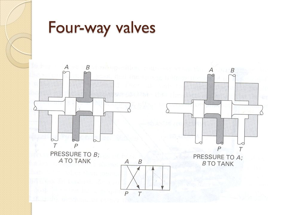 Four-way valves