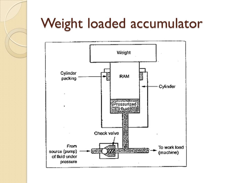 Weight loaded accumulator