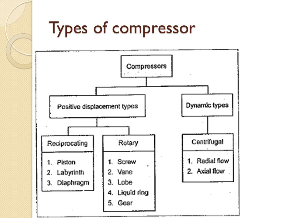 Types of compressor