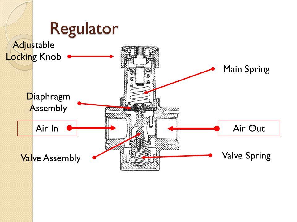 Adjustable Locking Knob