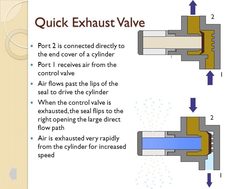 Quick Exhaust Valve 2. Port 2 is connected directly to the end cover of a cylinder. Port 1 receives air from the control valve.