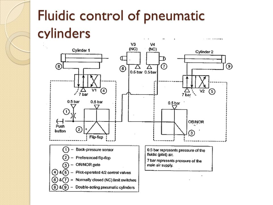 Fluidic control of pneumatic cylinders