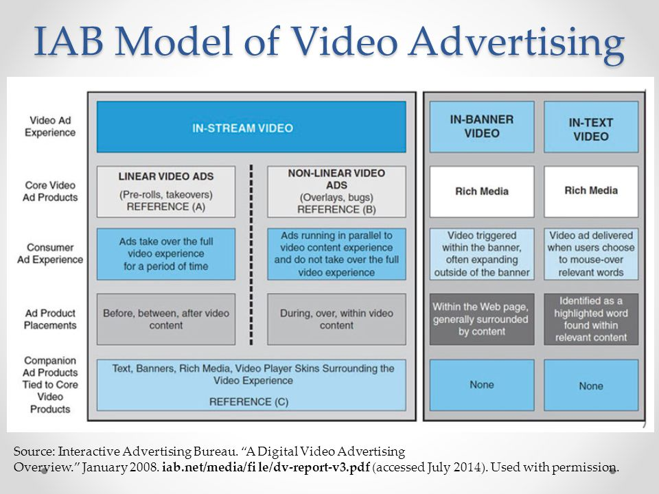 Marketing and advertising in e commerce ppt video online - Iab internet advertising bureau ...