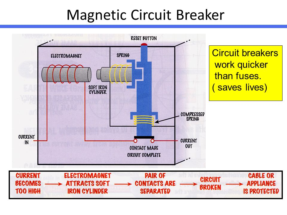 how a circuit breaker works How do circuit breaker finders and testers work what's the difference between a circuit tracer and a breaker finder what makes these tools tick.
