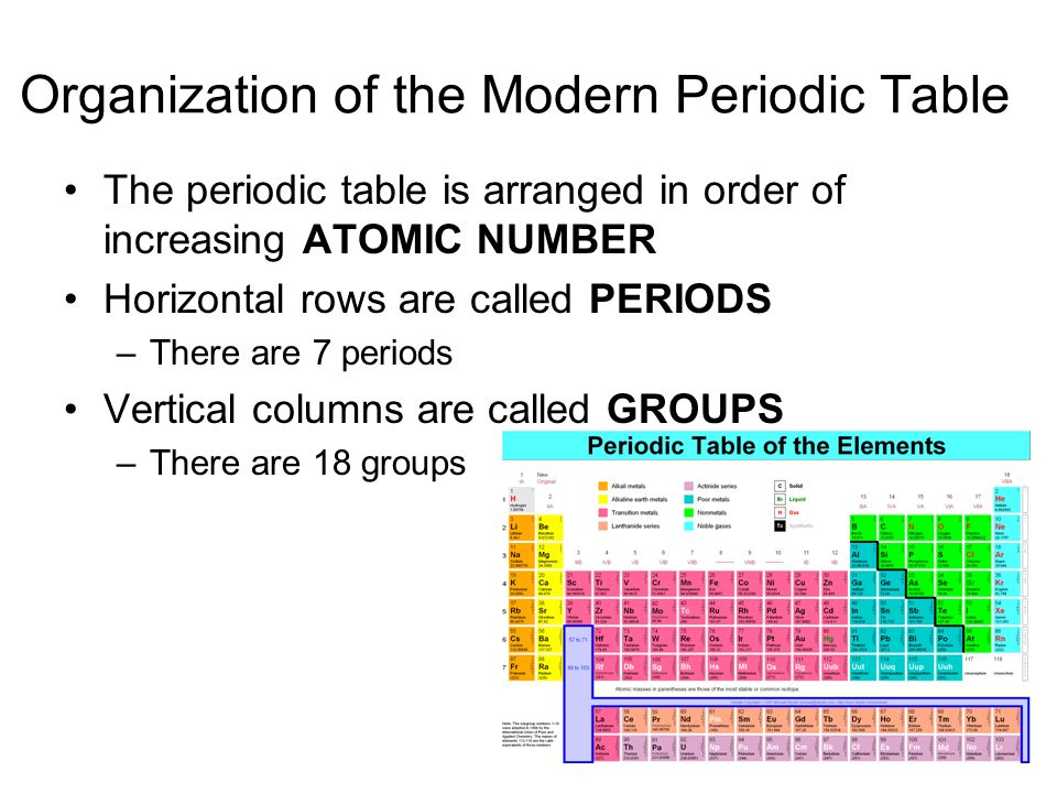 Periodic Table what are periods and groups in the modern periodic table : The Periodic Table. - ppt video online download