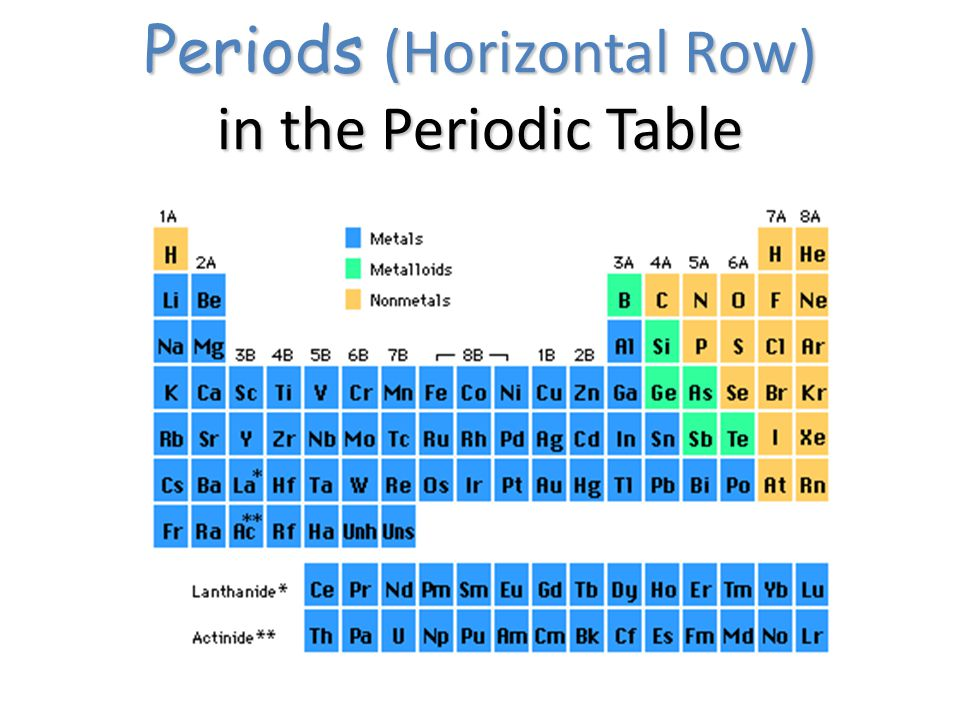Periodic table ppt video online download for Table th horizontal