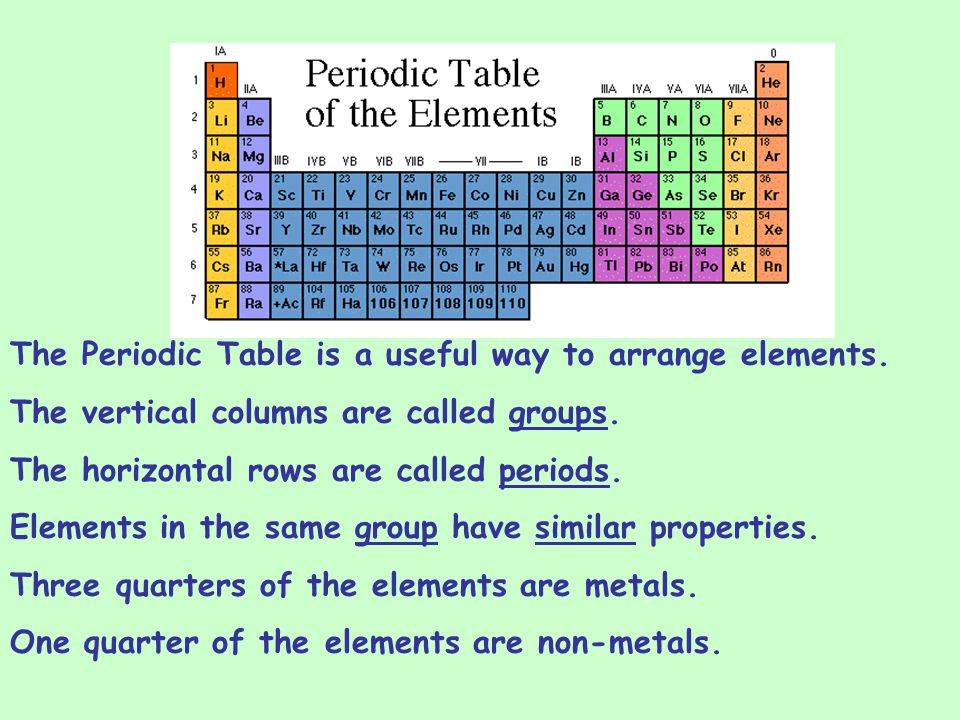 Atoms elements and the periodic table ppt download the periodic table is a useful way to arrange elements urtaz Gallery