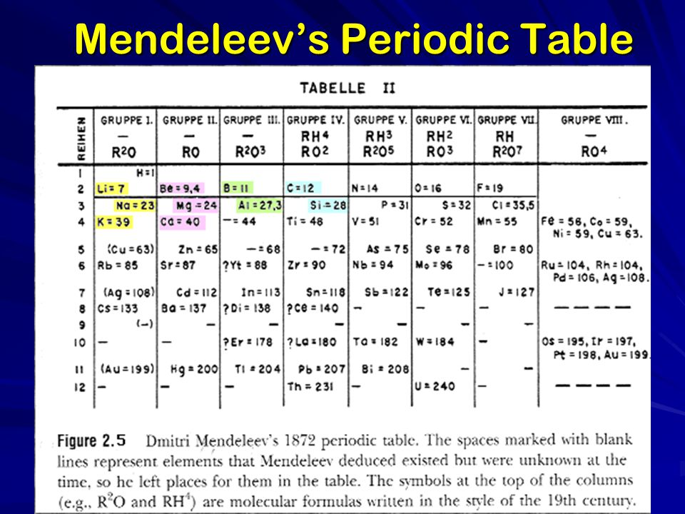 Periodic table mandeleevs periodic table periodic for 99 periodic table