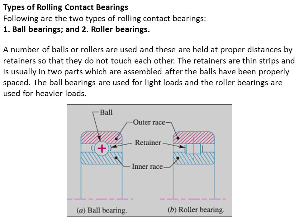 Types of Rolling Contact Bearings