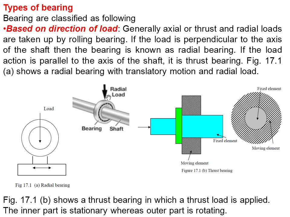 Types of bearing Bearing are classified as following.