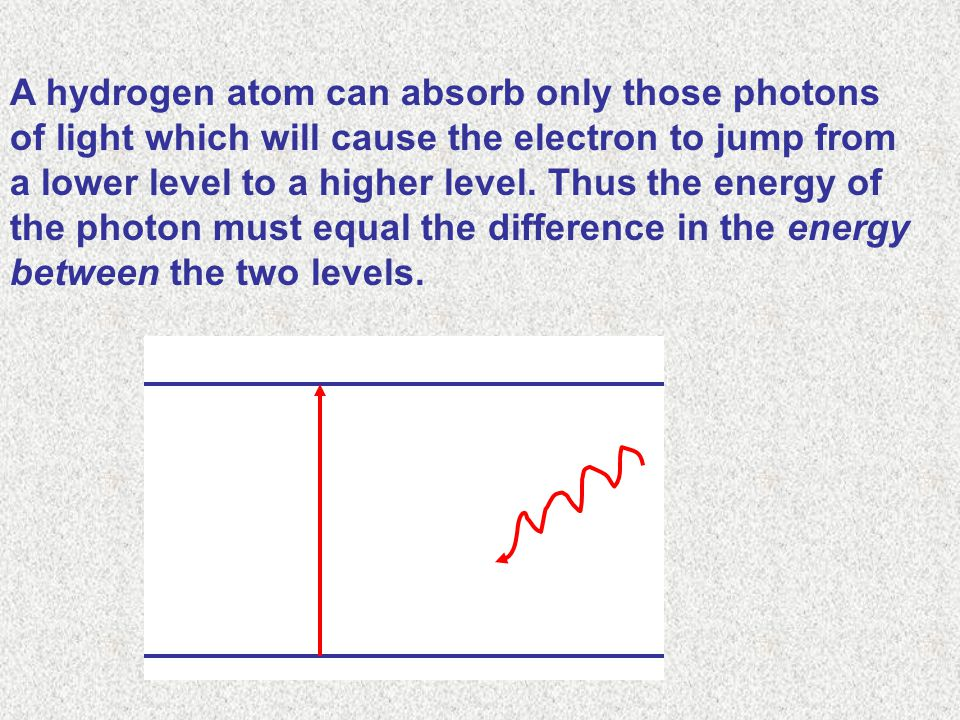 A hydrogen atom can absorb only those photons