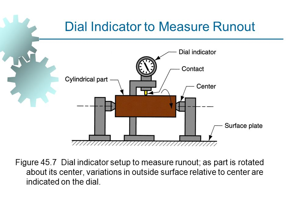 Dial Indicator to Measure Runout