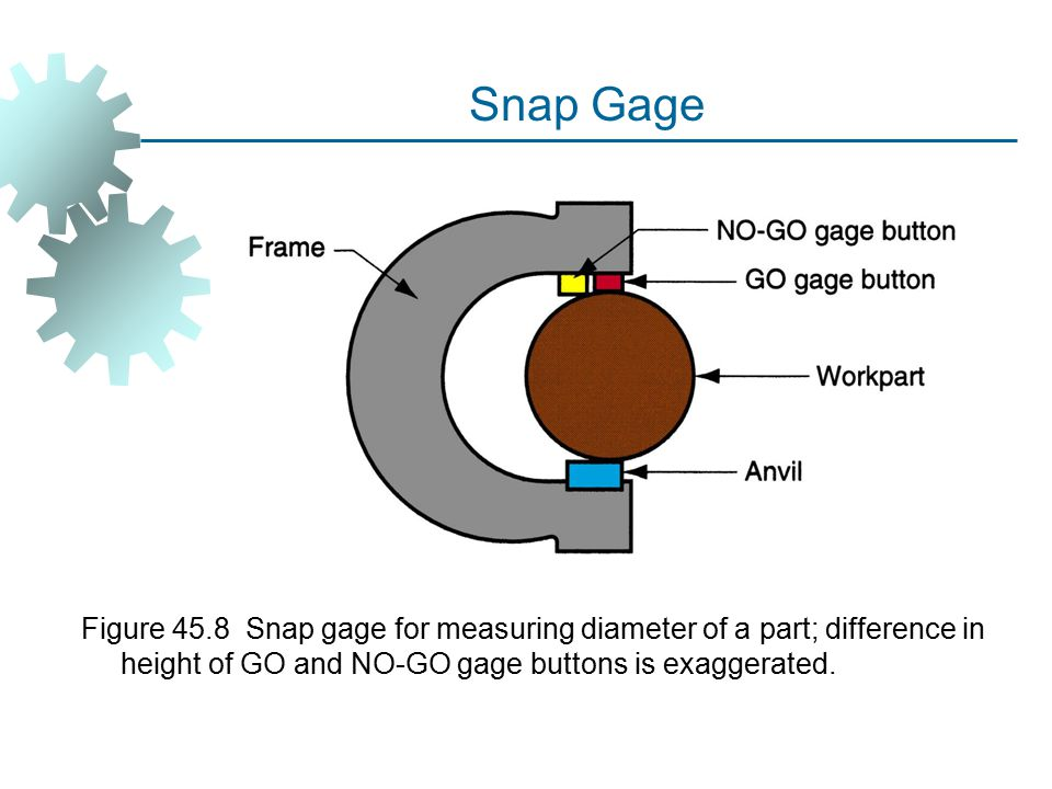Snap Gage Figure 45.8 Snap gage for measuring diameter of a part; difference in height of GO and NO‑GO gage buttons is exaggerated.