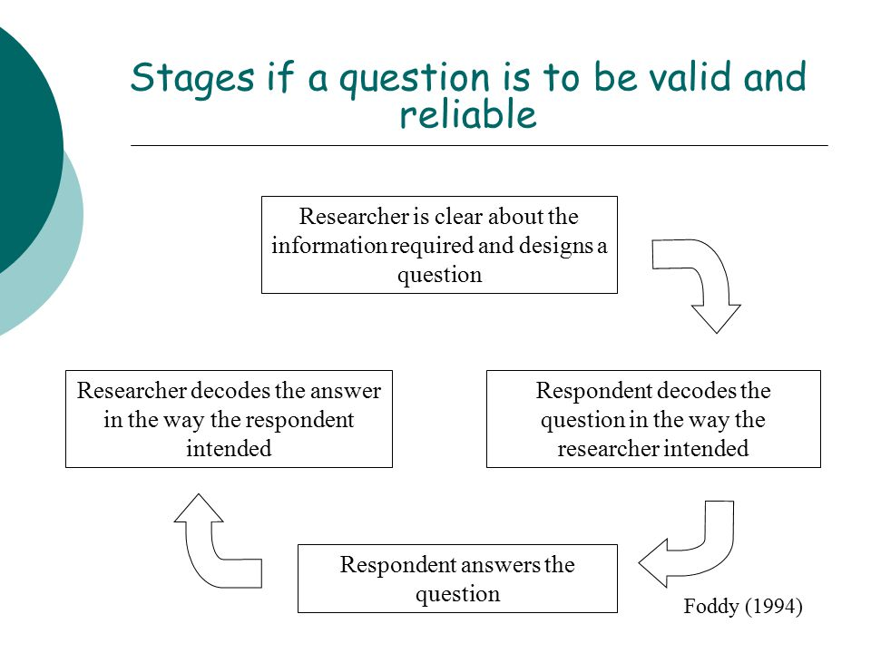 Stages if a question is to be valid and reliable