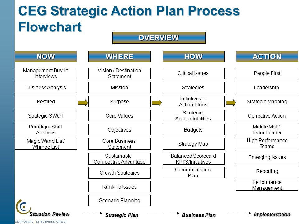 How to Write a Business Action Plan
