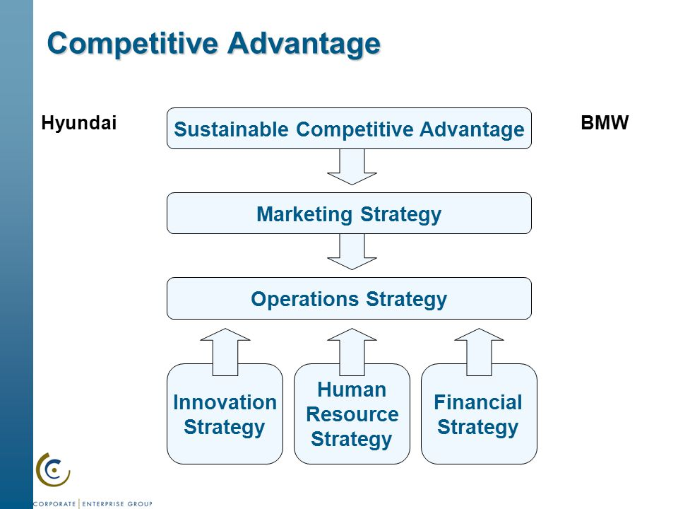 looking inside for competitive advantage essay The concept of competitive advantage are quiet same in different industries or firms and writers are explain in different ways but they rotate on same point for example superior performance of the firm in a decent manner there are various theoretical framework are used to explain competitive advantage.