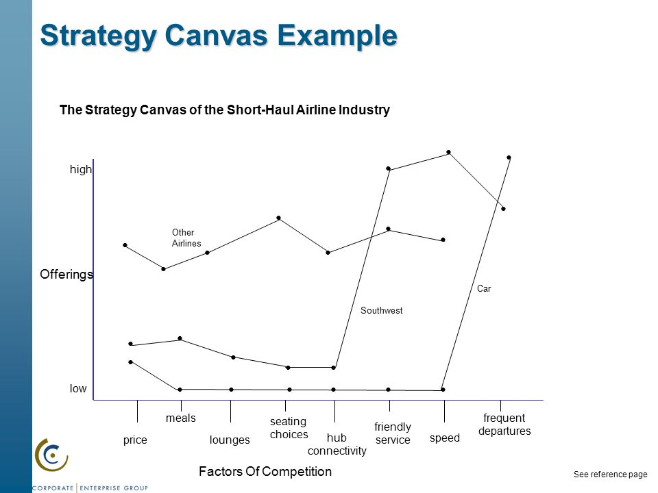 current price strategy of southwest airlines Even as mergers have significantly reduced competition, airlines like spirit and   fares are $45 lower when southwest serves a market with nonstop flights  the  carrier's strategy toward the low-cost airlines, mirroring one he.