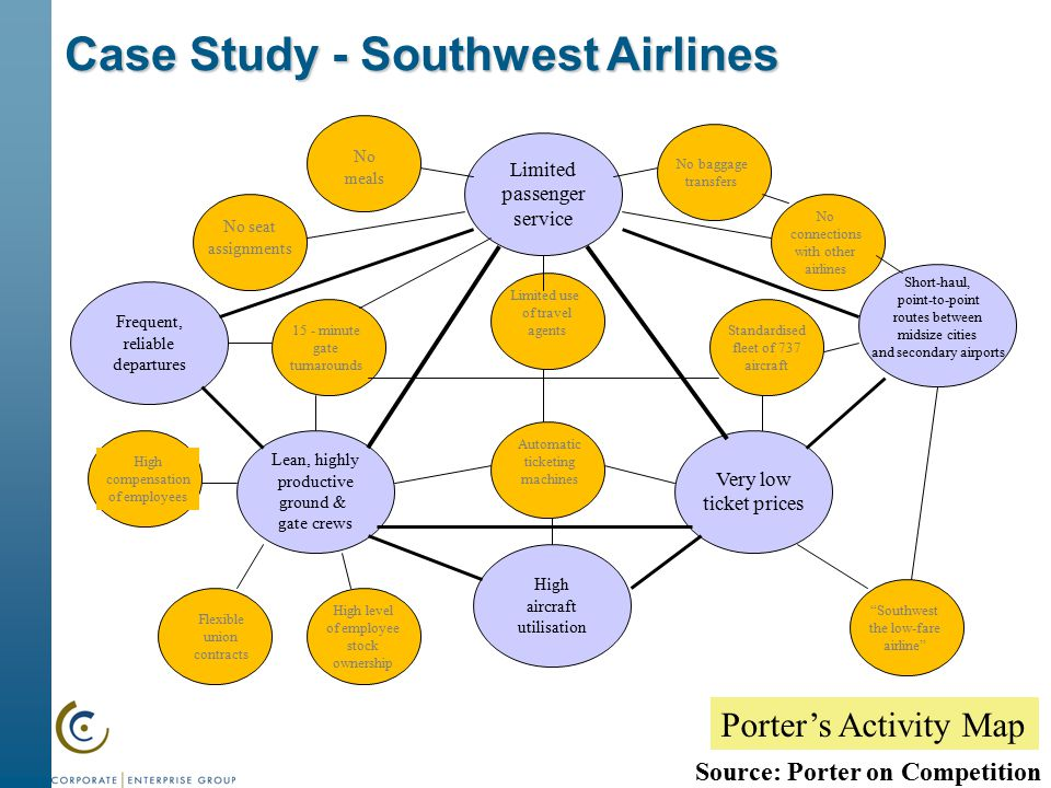 harvard business review southwest airlines case study