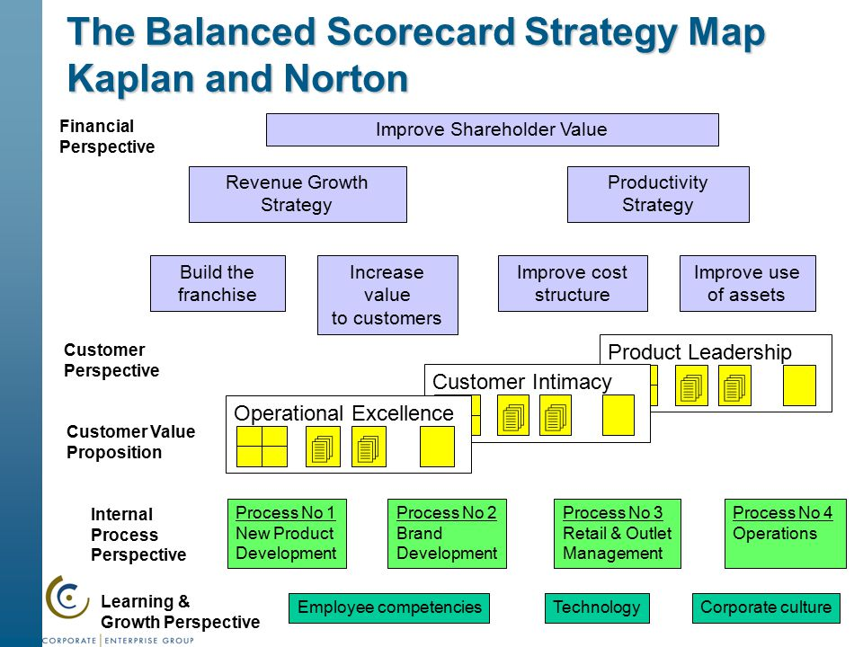 the balanced scorecard structure and use Strategic planning balanced scorecard (bsc) in detail strategic planning balanced crafting new and current customer goals is a good way to structure this section.