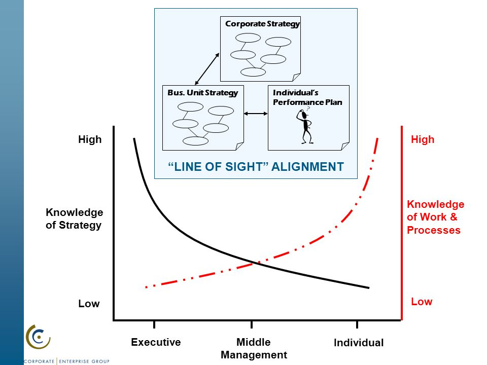 alignment of the performance plan Leadership: creating value & alignment through performance  strategic  planning and horizontal business and vertical workgroup alignment.