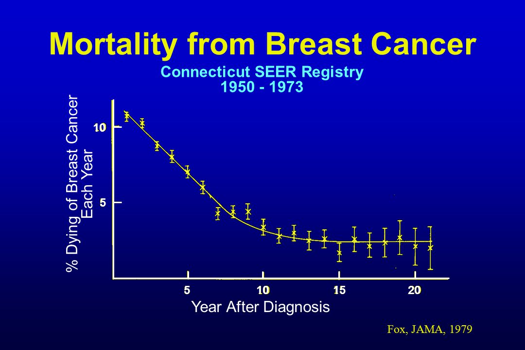 dying of breast cancer Rejecting cancer treatment: what are the consequences  that decline systemic treatment are at greater risk for subsequent recurrence and death due to breast cancer.