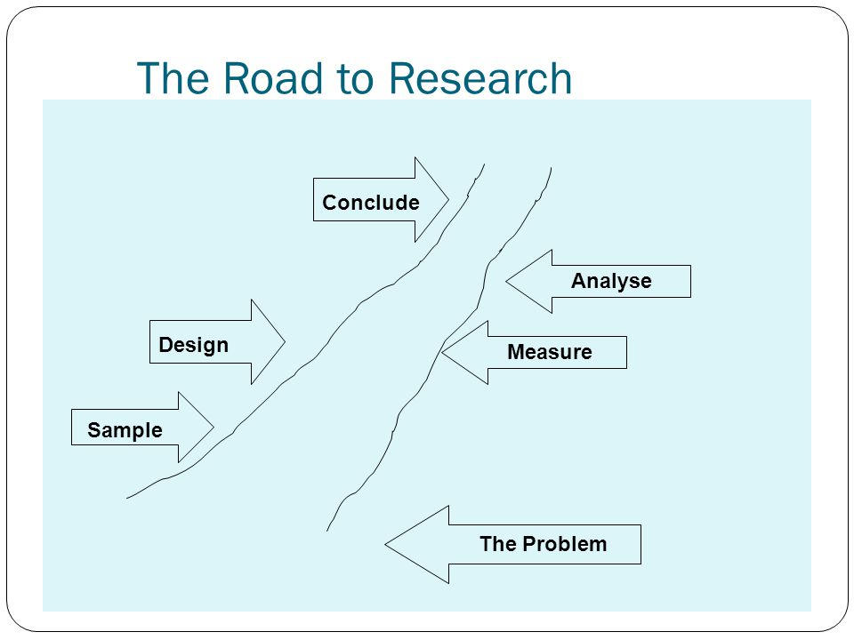 The Road to Research Conclude Analyse Design Measure Sample