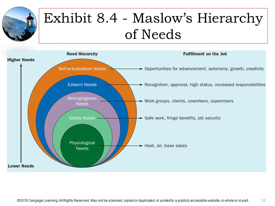 relationship between maslow s hierarchy of needs theory and herzberg s two factor theory Maslow's hierarchy of needs is a motivational  esteem needs - which maslow classified into two  maslow's (1962) hierarchy of needs theory has made a major.