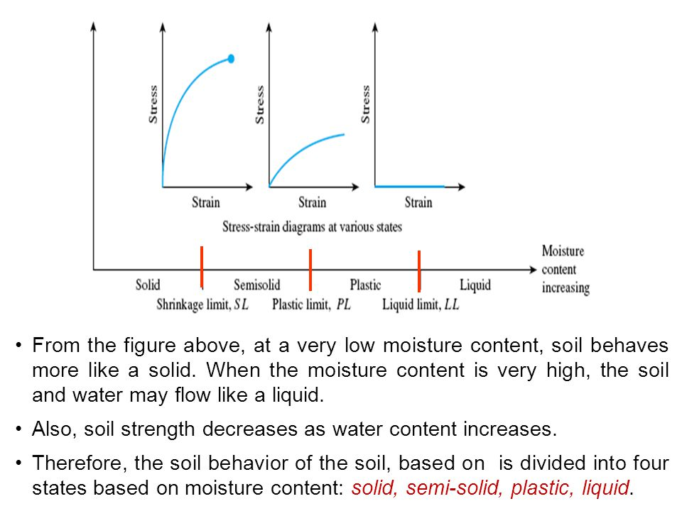 5 soil consistency plasticity ppt video online download for Soil content