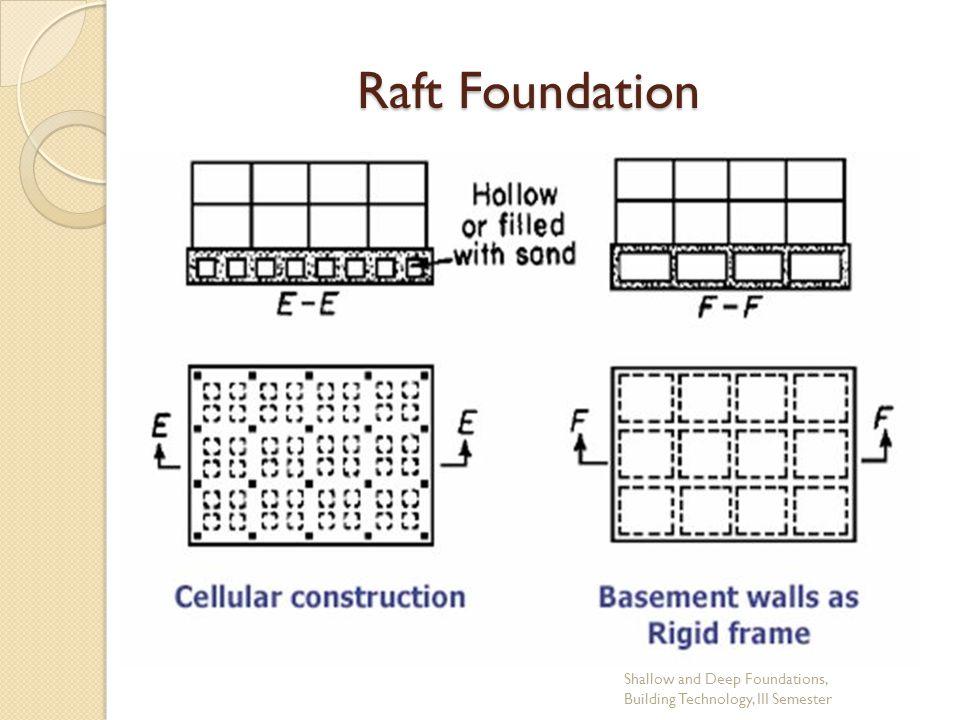Foundation Waterproofing: Raft Foundation Waterproofing