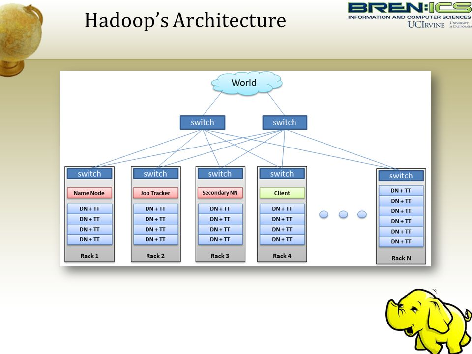 Cloud computing ppt download for Hadoop 2 architecture