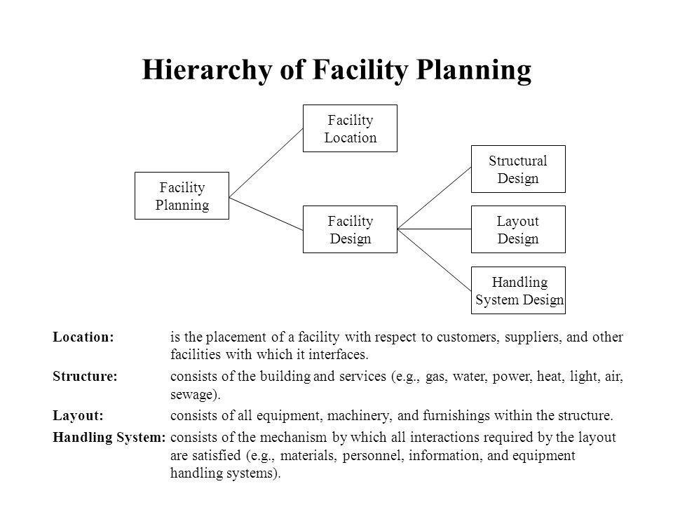 facility planning The facility planning department's mission is to lead the strategic planning, design, construction, and management of the university's.
