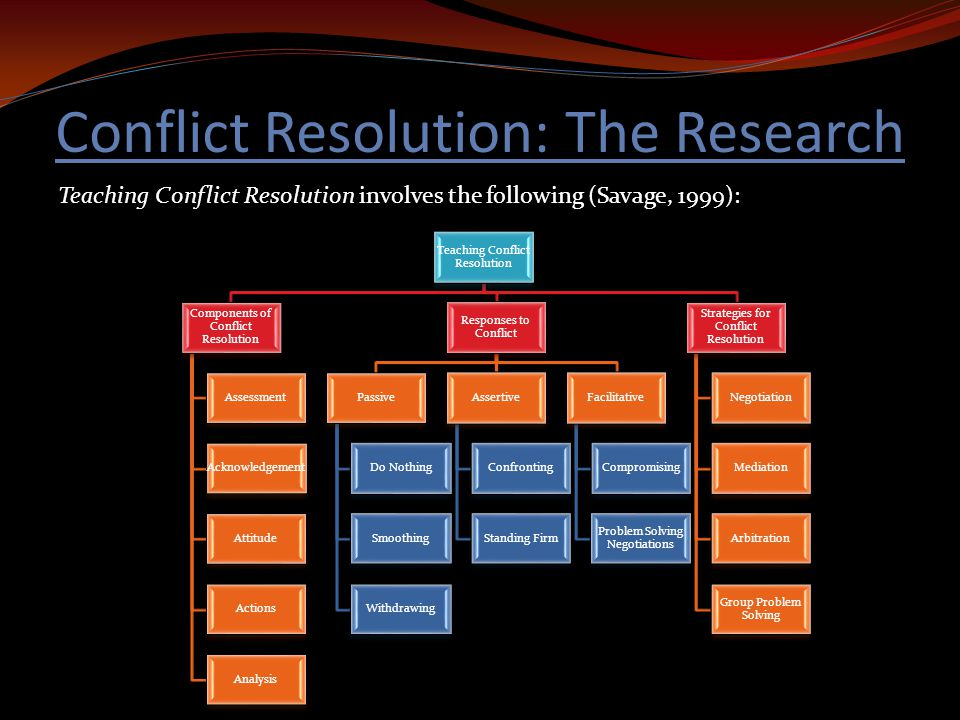 research on conflict resolution 3institute of research of ideological and interpersonal conflict resolution is a permanent solution the research of interpersonal conflict and solution.