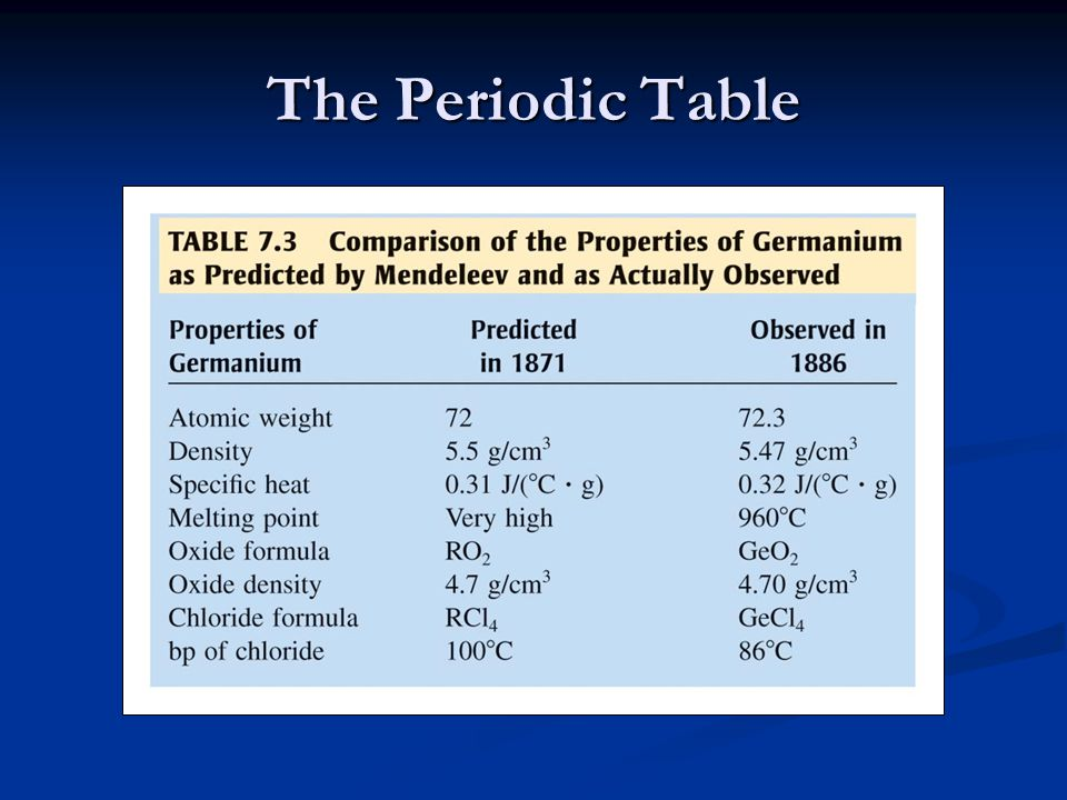 Periodic properties of the elements ppt download 4 the periodic table urtaz Image collections