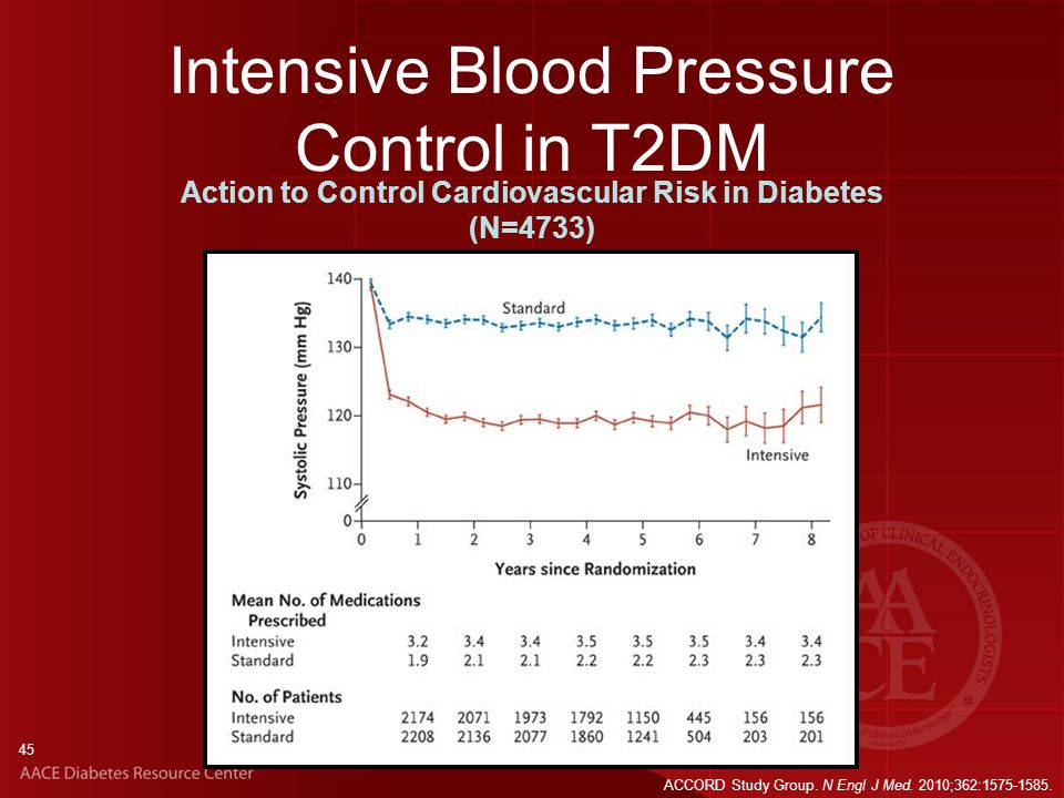 The ACCORD Blood Pressure Study: What Target for High-Risk ...