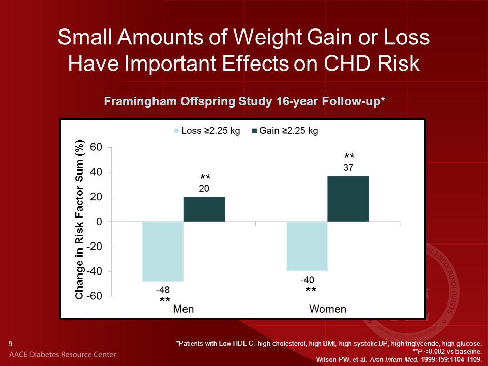 Framingham Heart Study « Heart Attack Prevention