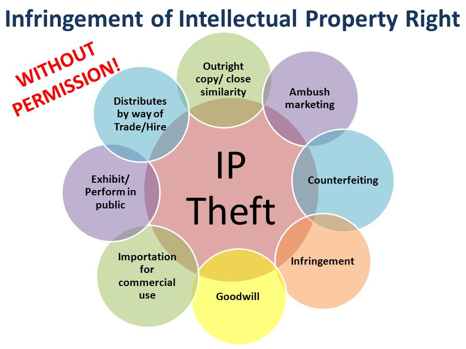the theft of intellectual property For online businesses, however, the greatest concern is not the theft of physical  goods, but that of intellectual property (ip) this is particularly.