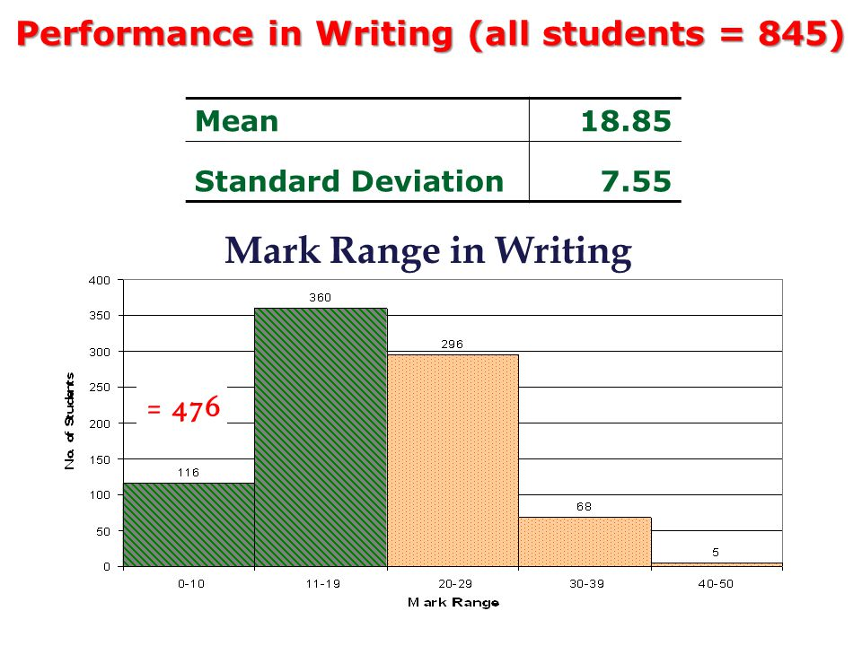 language deviation essay Language use is an essential human ability: whether it's telling a joke,  (lsa  article: discourse analysis) would you write an essay and a text.