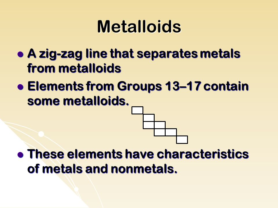 Metalloids A zig-zag line that separates metals from metalloids