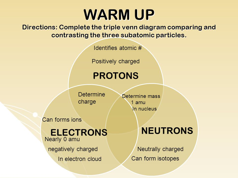 WARM UP Directions: Complete the triple venn diagram comparing and contrasting the three subatomic particles.
