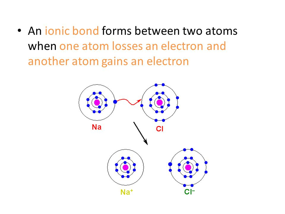 An ionic bond forms between two atoms when one atom losses an electron and another atom gains an electron