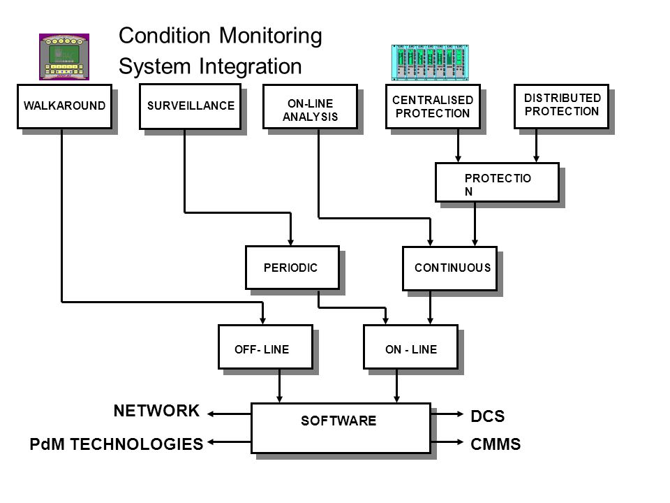 Vibration Monitoring System : Vibration monitoring analysis ppt video online download