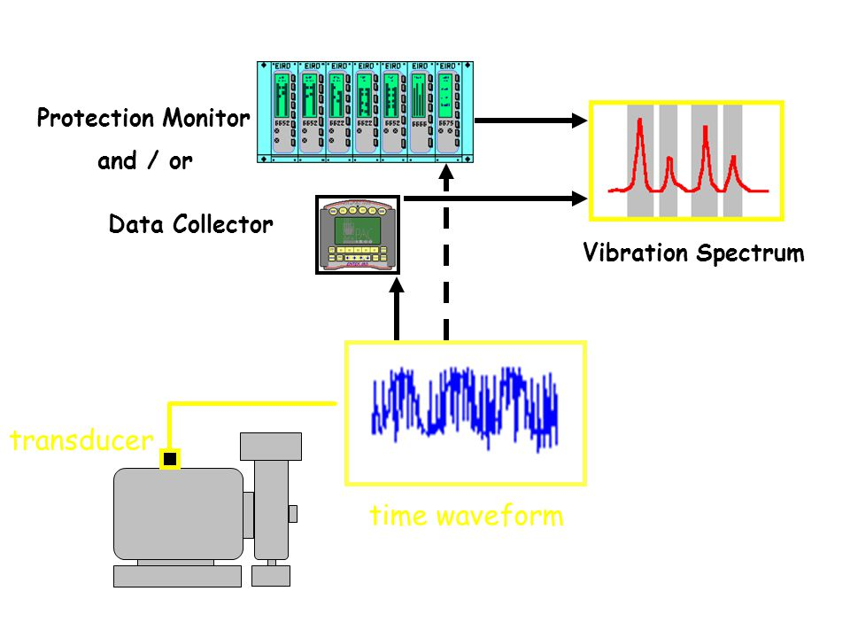 Vibration monitoring analysis ppt video online download for Dc motor vibration analysis