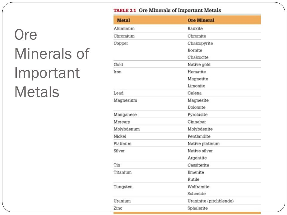 Ore Minerals of Important Metals
